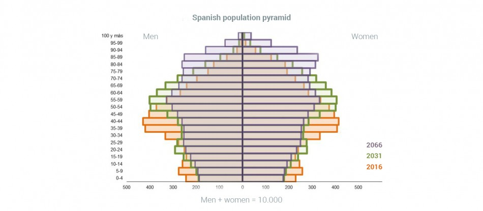 graph-demography-population-retirement.jpg