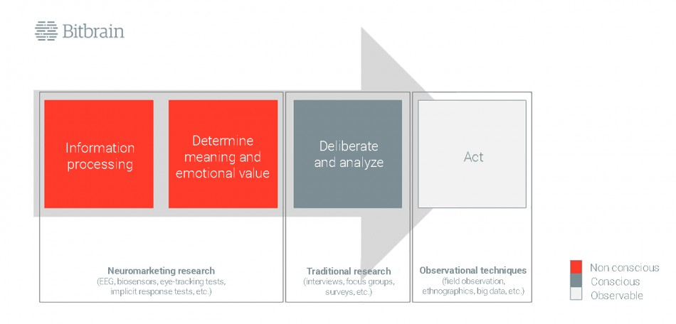 human behaviour model to know how humans process information and act