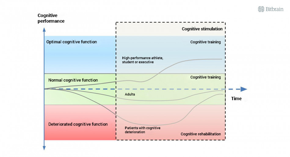 graphic of the scientific base of cognitive stimulation with neurotechnology