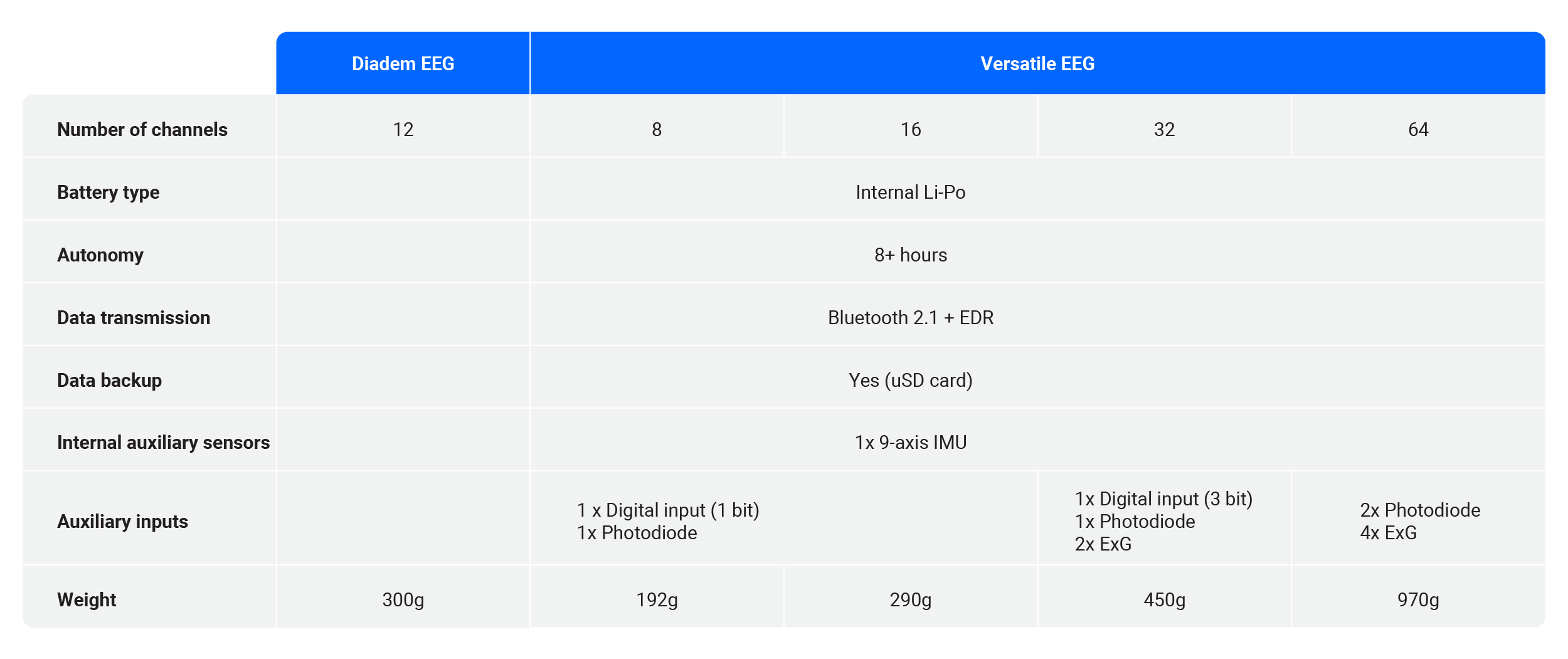 comparision table of the eeg headset technical features