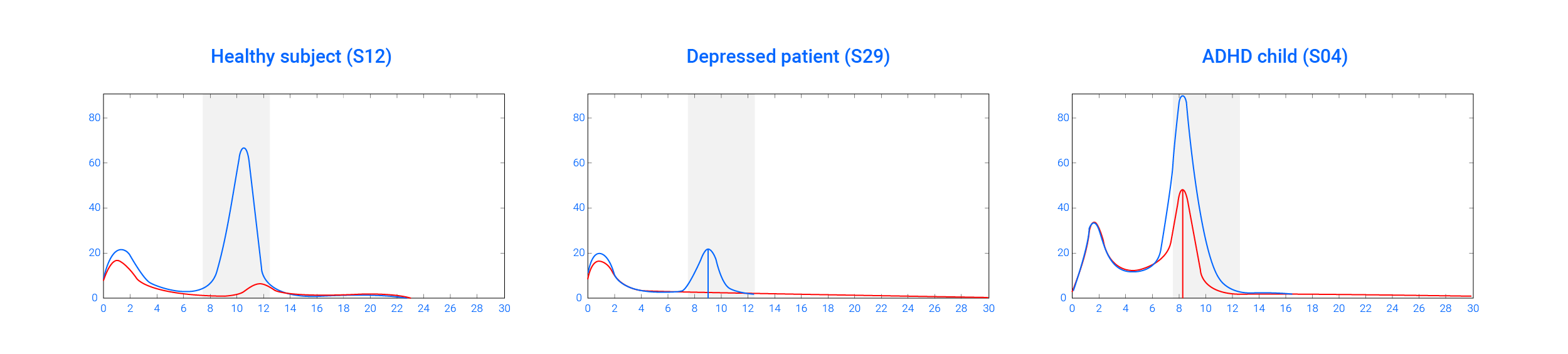 graph on EEG power spectra of three different individuals in resting state (blue line) and when performing a cognitive task (red line).
