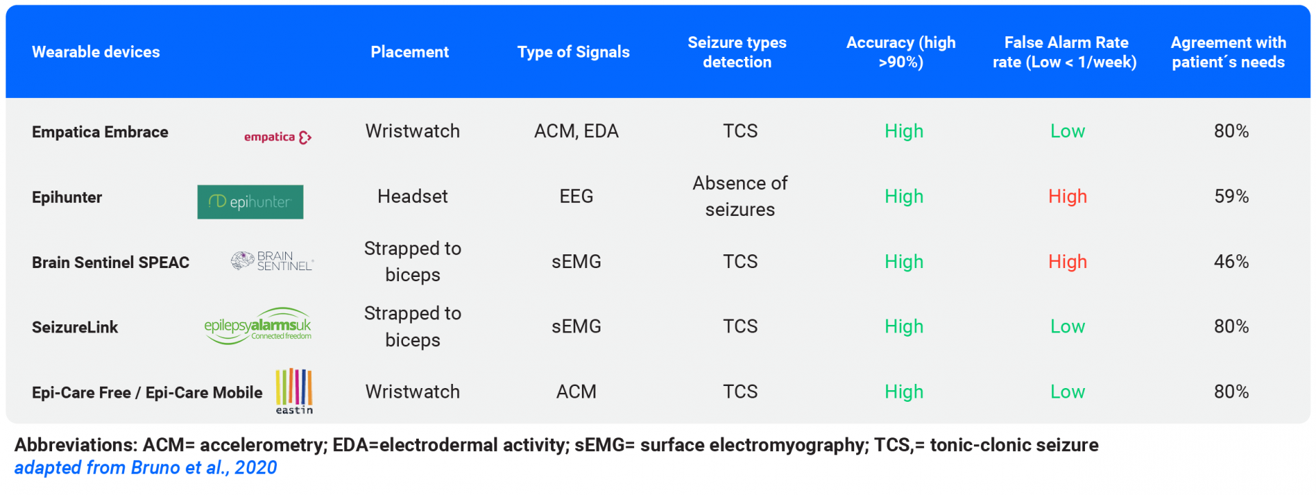 Comparision table of wearable seizure devices
