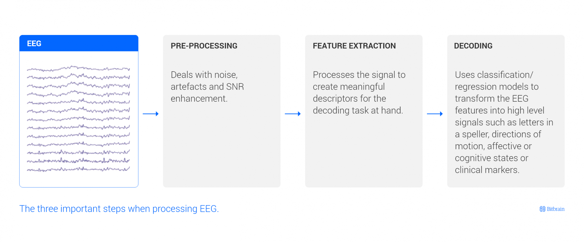 eeg data processing pipeline