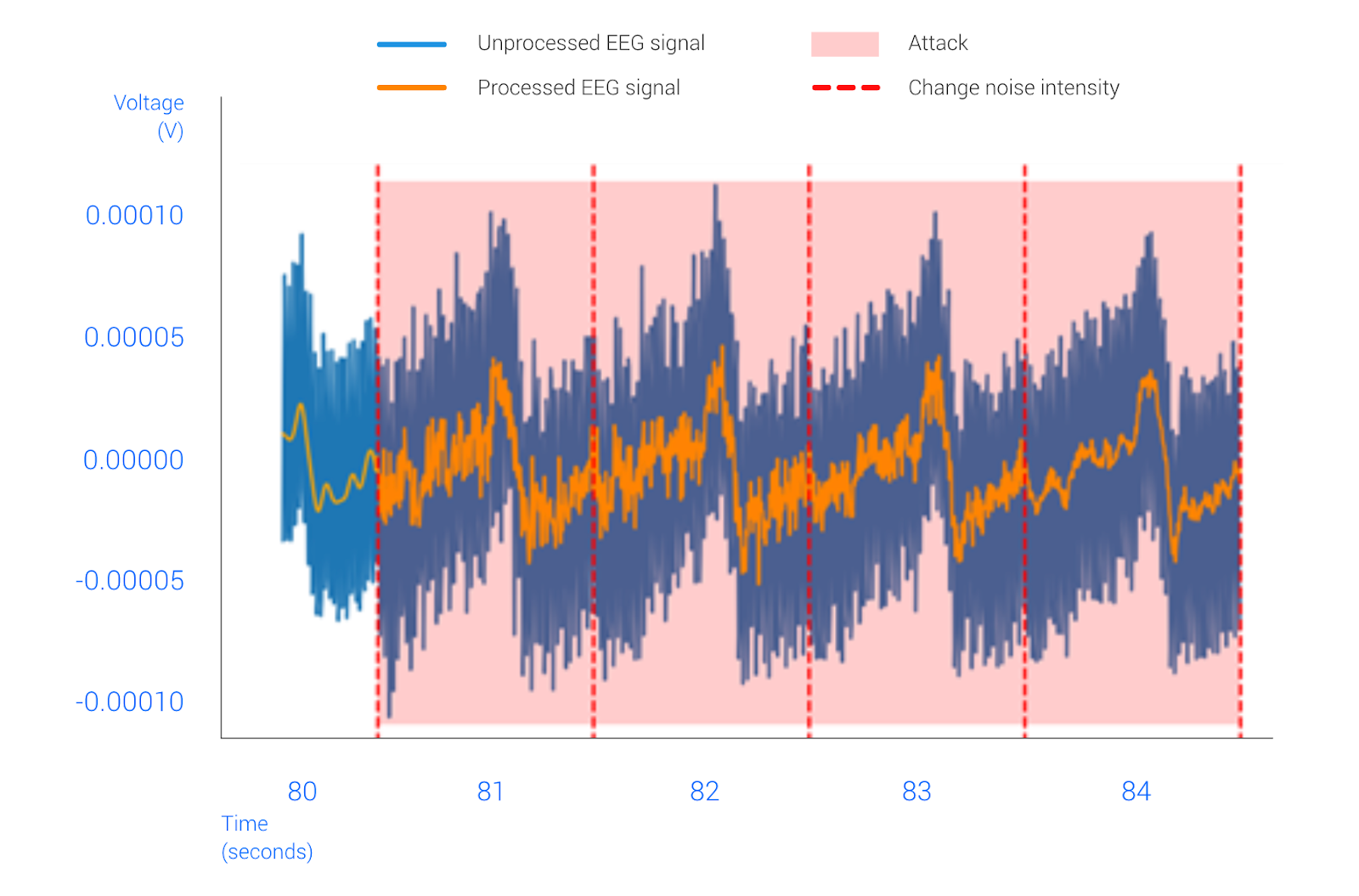 Figure 4: Noise-based cyberattack against the EEG