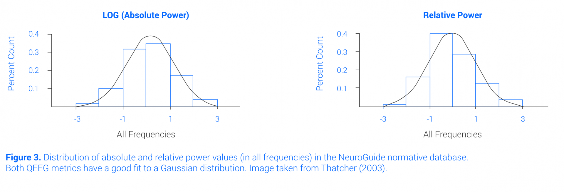 NeuroGuide normative database for qeeg