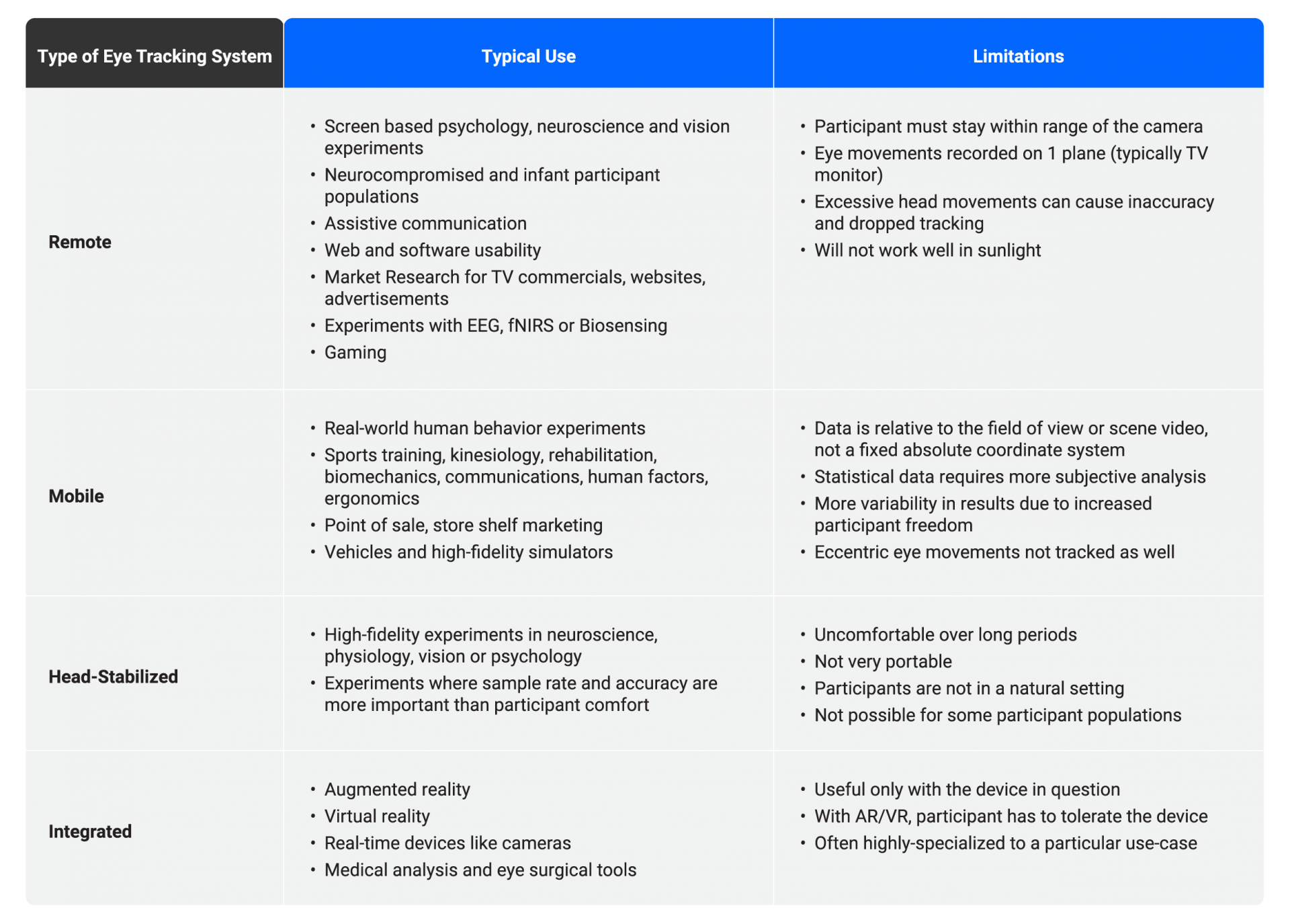 table on uses and limitations of eye tracking systems