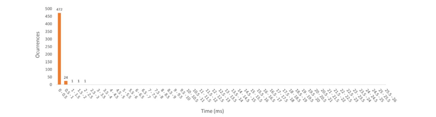 Stimulus-onset timestamp accuracy histogram of Setup 4 – Optimal performance requirements (Windows 10). The histogram shows the time distribution and number of stimuli (occurrences) per time interval.