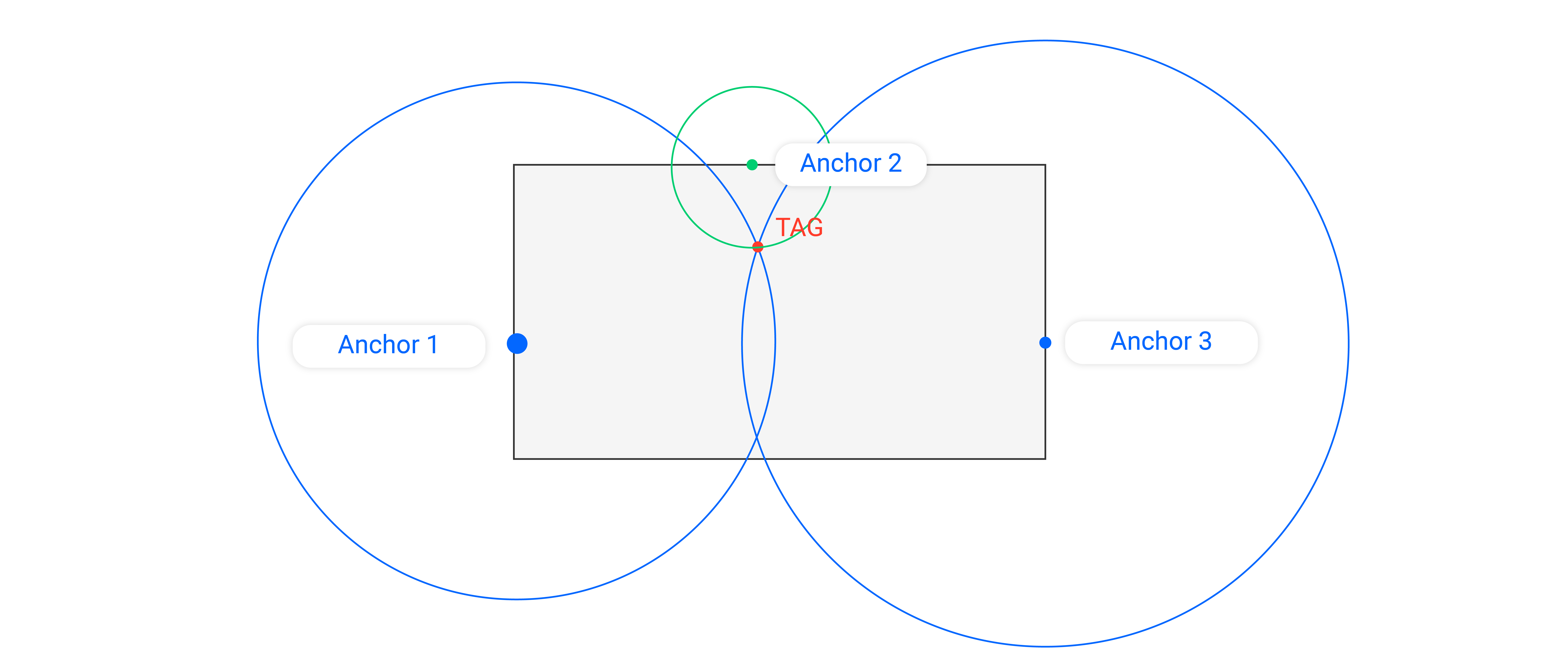 graph on the trilateration: the basic concept is to find the intersection of the three circles defined by the three distances between the anchors and the Tag